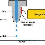 Kap na zahtjev ink-jet (drop-on-demand - DoD)