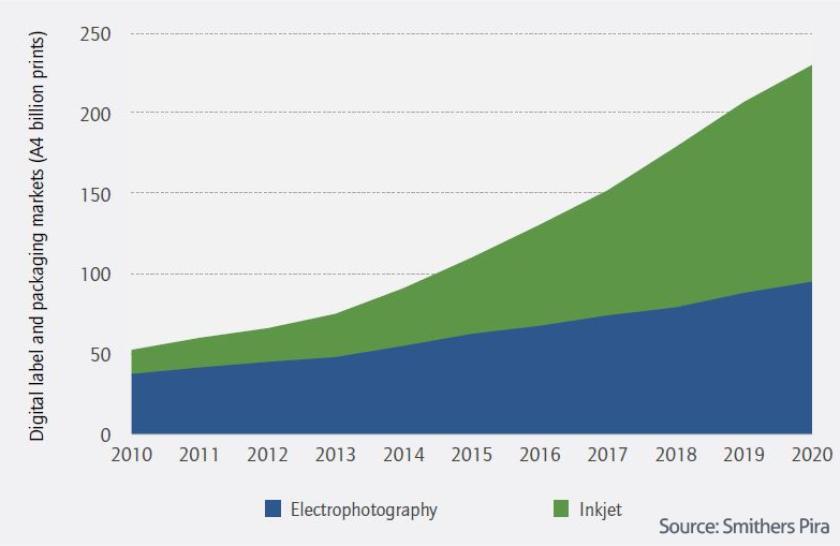 Trend rasta tiska ambalaže