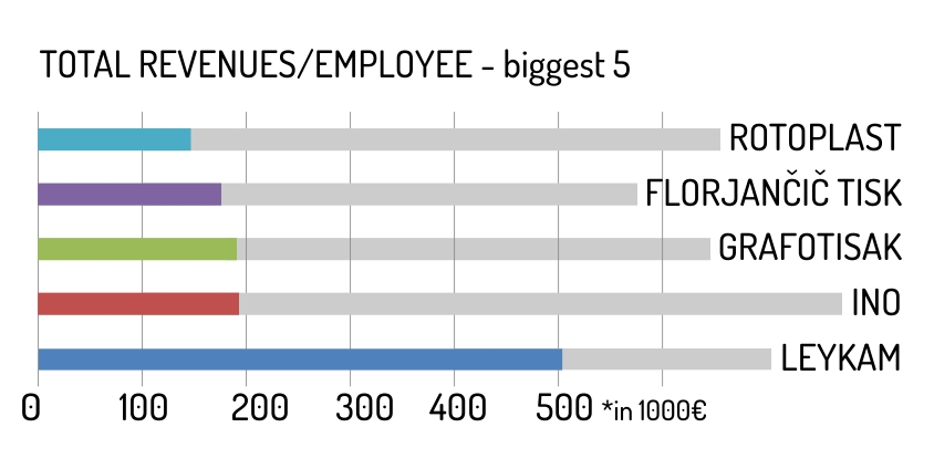 Total revenues_employee - biggest 5